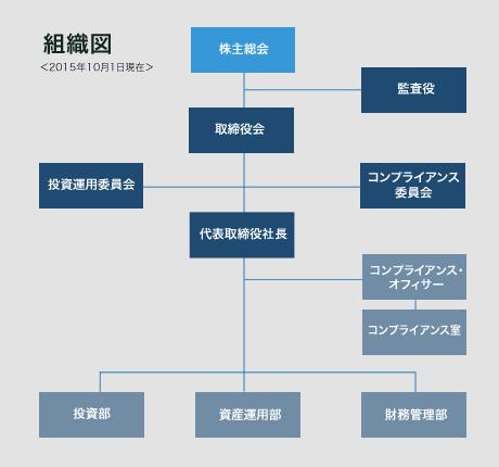 組織図(2015年8月1日現在)